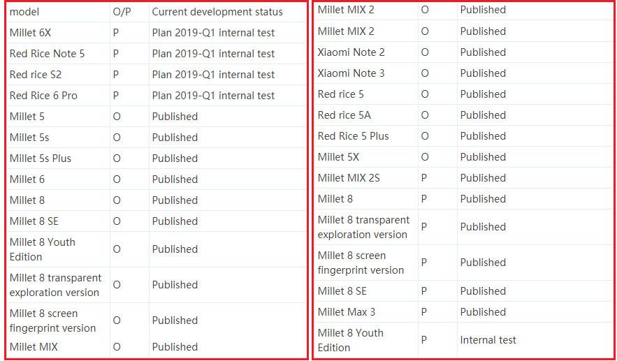 List Of Phones Getting MIUI 10 Android Pie Update